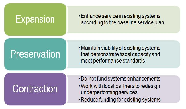 Investment scenarios: Expansion (Enhance service in existing systems according to the baseline service plan), Preservation (Maintain viability of existing systems that demonstrate fiscal capacity and meet performance standards), Contraction (Do not fund s