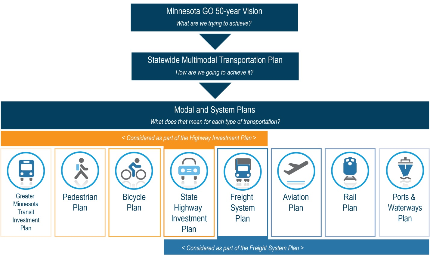 Figure 6-1: MnDOT's Family of Plans