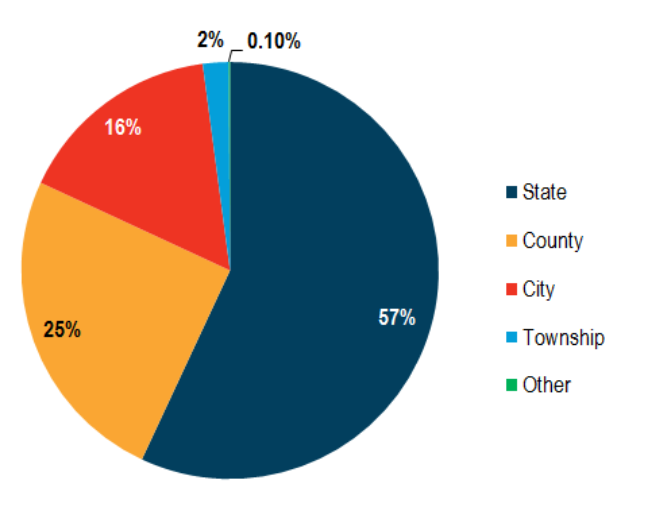 Figure 2-4: Percentage of vehicle miles traveled by roadway system, 2015