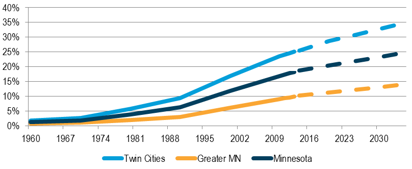 Graph showing the project increases in persons of color in the Twin Cities area.