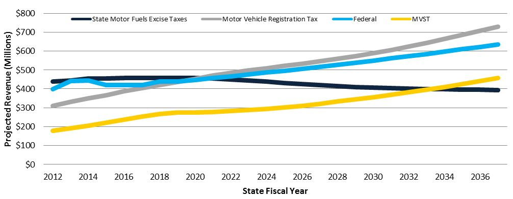 State Highway Trunk Fund revenue sources graph, showing the projected revenue in millions of each source grow from 2012 to 2036