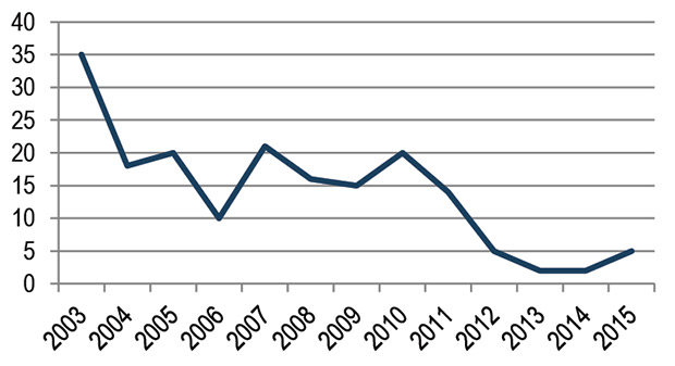 Line Graph of Air Alert Days in Minnesota since 2003