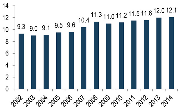 Bar Chart of Transit Ridership in Greater Minnesota, 2002-2014