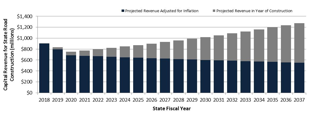 Chart showing projected revenue adjusted for inflation compared to projected revenue in year of construction, from 2018 through 2037
