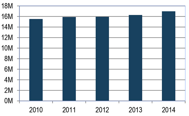 Bar Chart of Number of Boardings at MSP International, 2010-2014