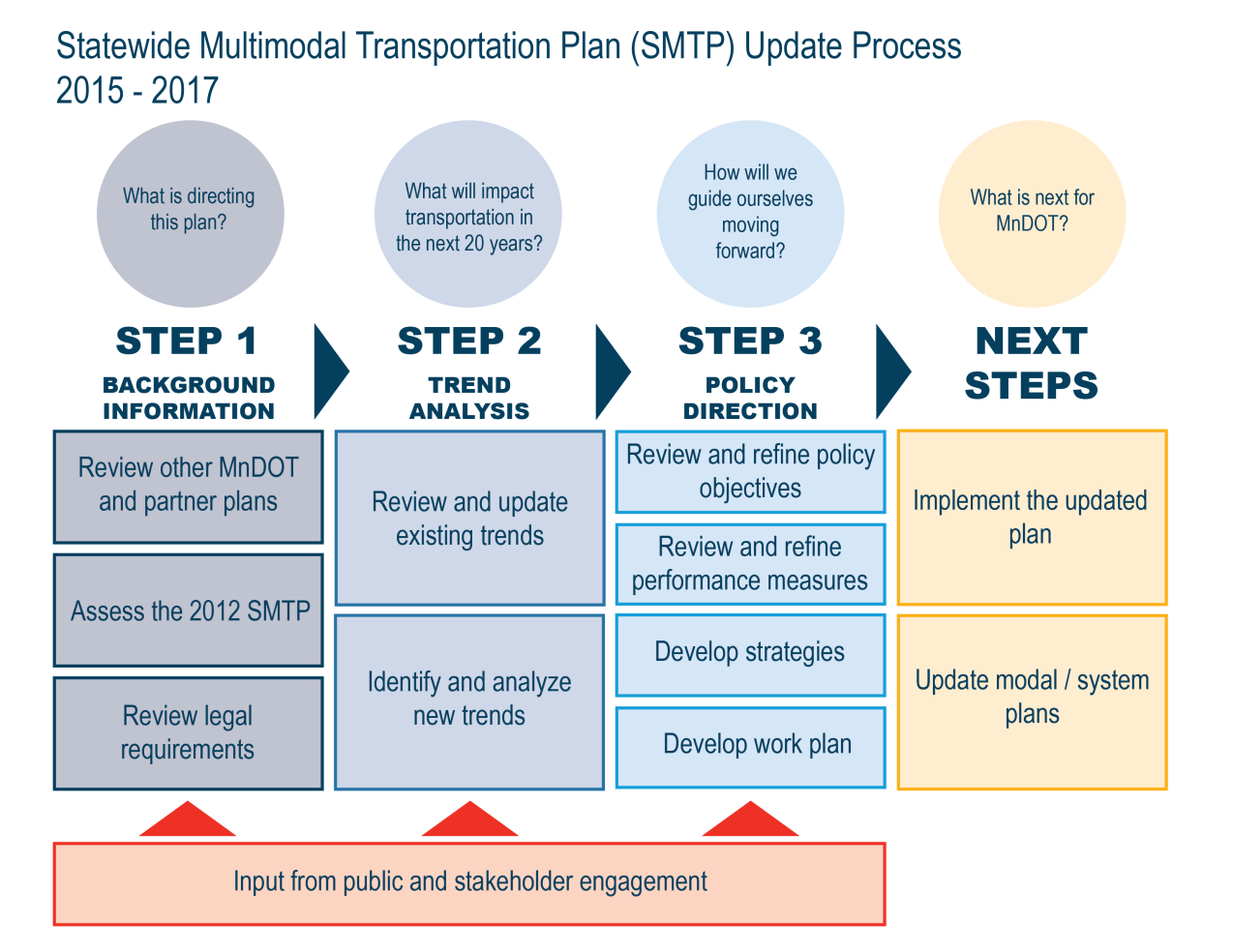 Statewide Multimodal Transportation Plan Update Process