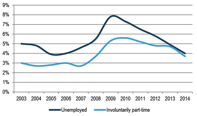 Line Graph of Percent of Minnesotans Un-or-Under Employed