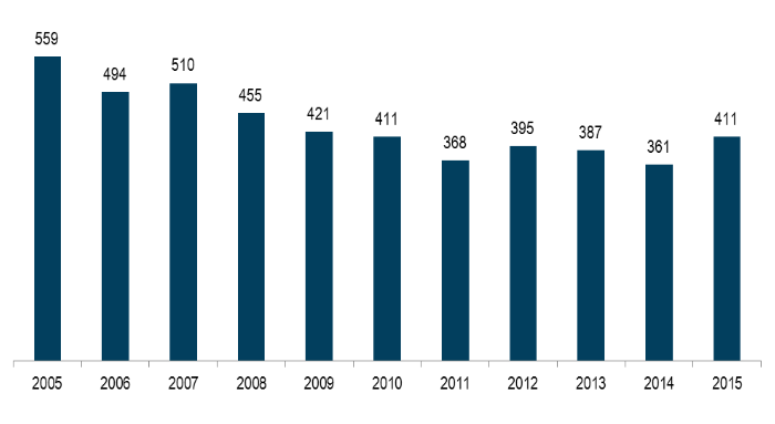 Figure 2-5: Annual traffic fatalities on Minnesota roads 2005-2015