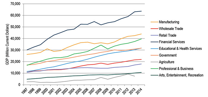 Line Graph of Changes in Minnesota's GDP by Sector, 1997-2014