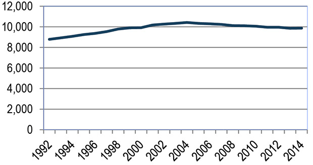 Line Graph of Per-Capita Vehicle Miles Traveled in Minnesota