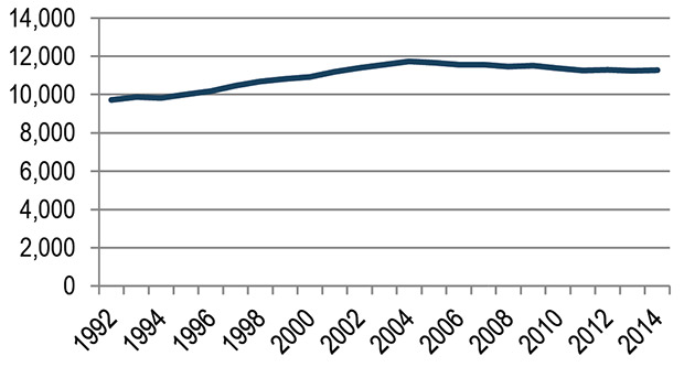 Line Graph of Per-Capita VMT in Greater Minnesota