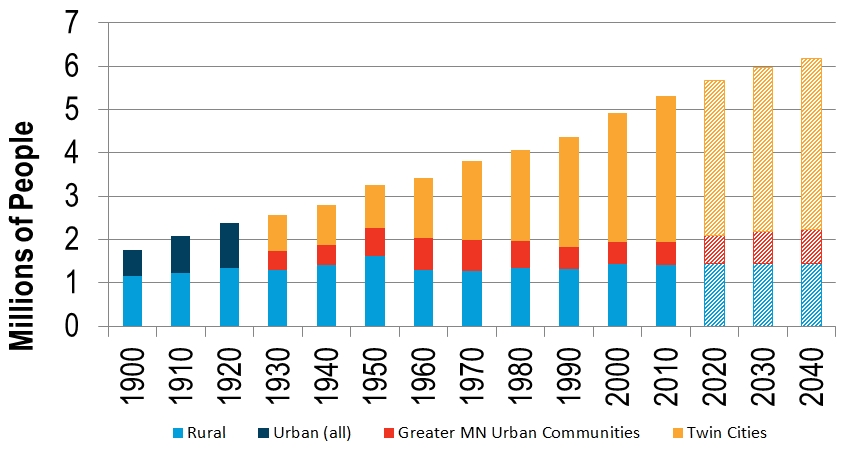 Graph showing the actual and projected increases in rural and urban populations between 1900 and 2040.
