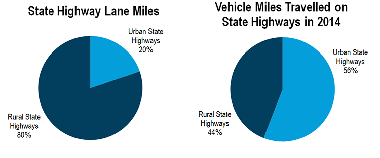 Graphs showing the percentage of travel on urban and rural roadways.